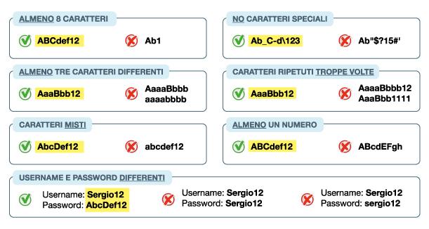 Spiegazione Username Password